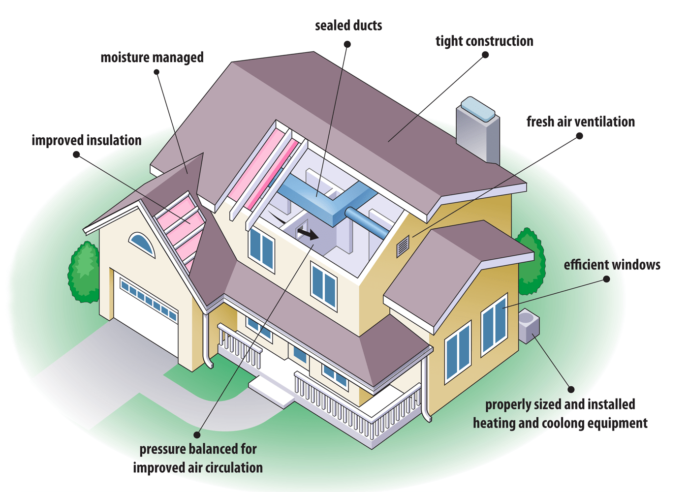 Tips for building energy efficient houses for Efficiency house